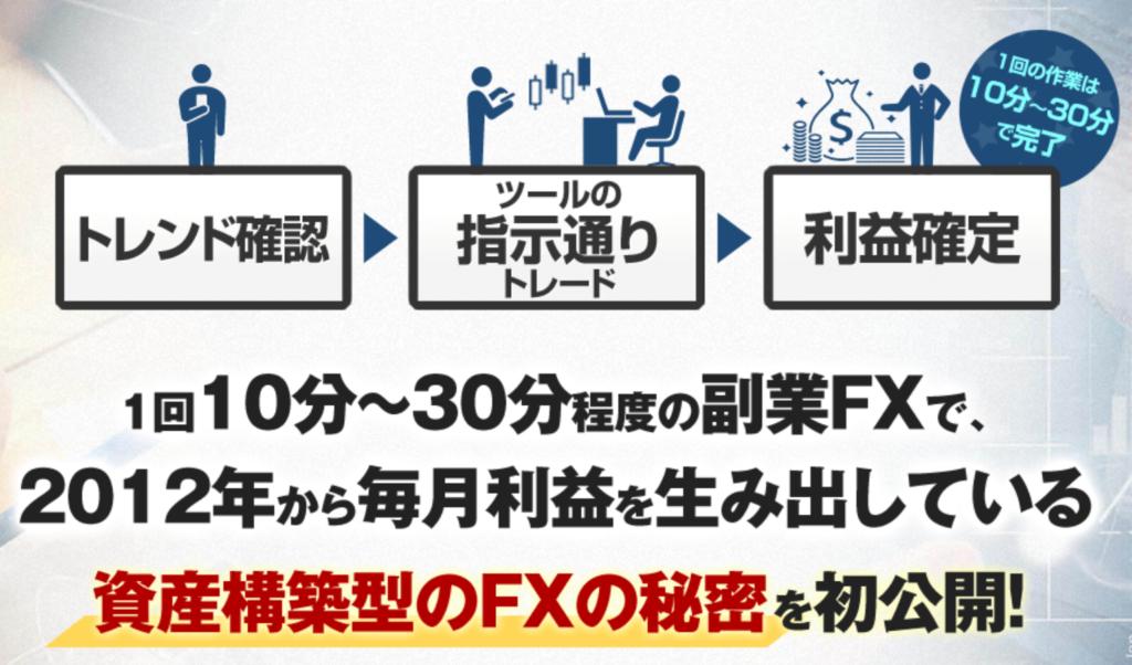 資産構築型のFX手法 矢田丈2